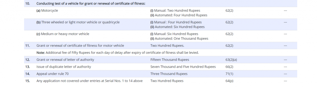 Fees and user charges for for fitness certificate for commercial vehicles
