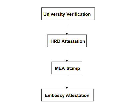 Nigeria certificate attestation process maharashtra HRD