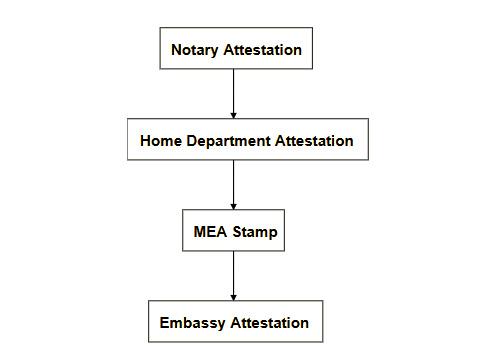 Nigeria certificate attestation process maharashtra