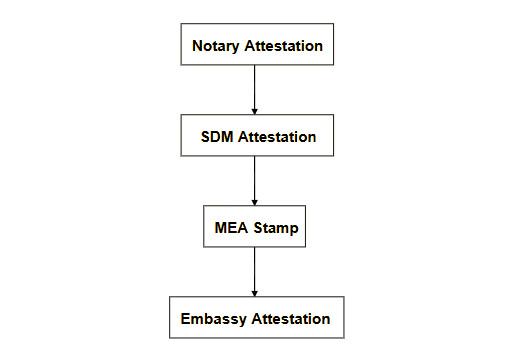 Nigeria certificate attestation process maharashtra step 2