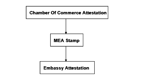 Nigeria certificate attestation process commercial documents
